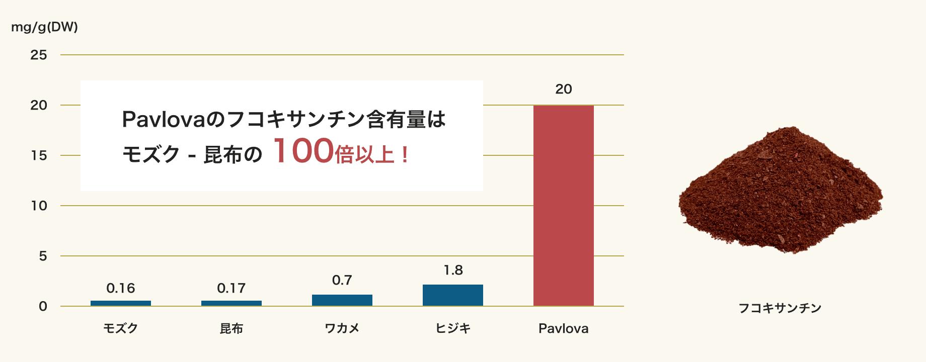 Pavlovaのフコキサンチン含有量は モズク - 昆布の 100倍以上!